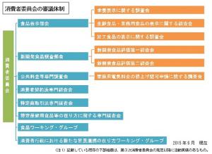 消費者委員会図1